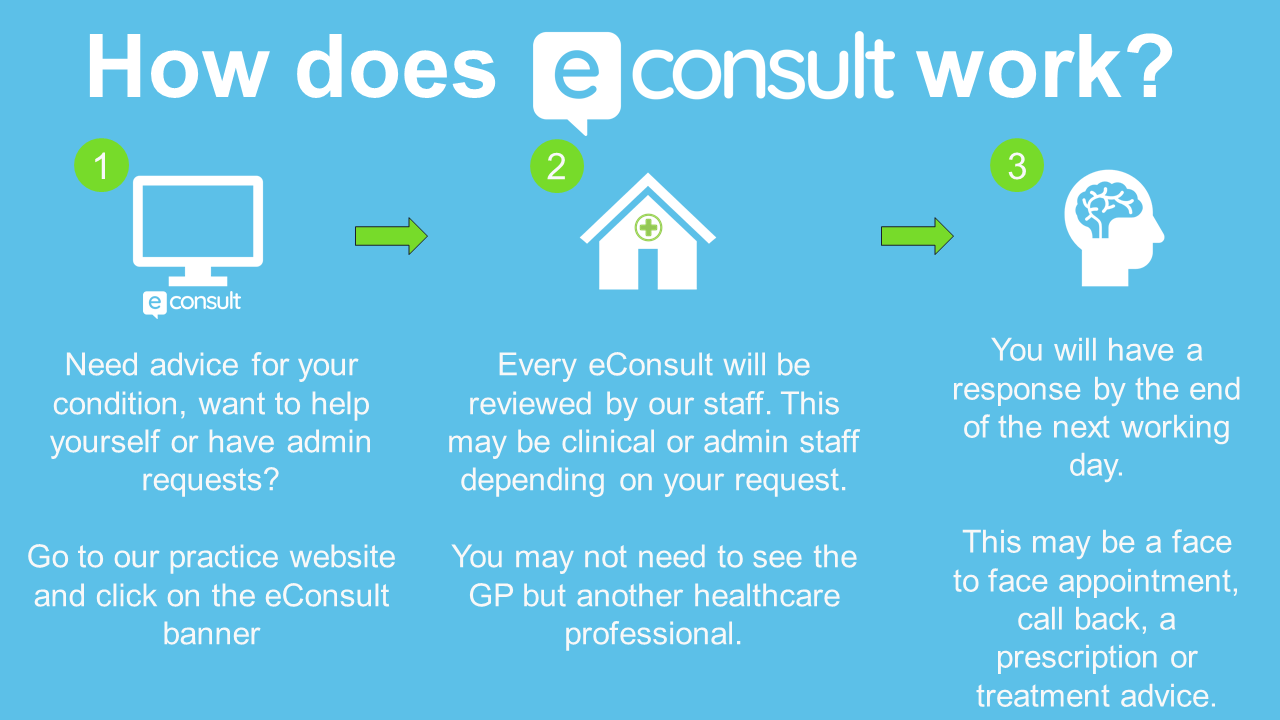 Image result for econsult